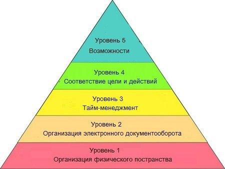 Пять ступеней на пути к вершине пирамиды эффективности